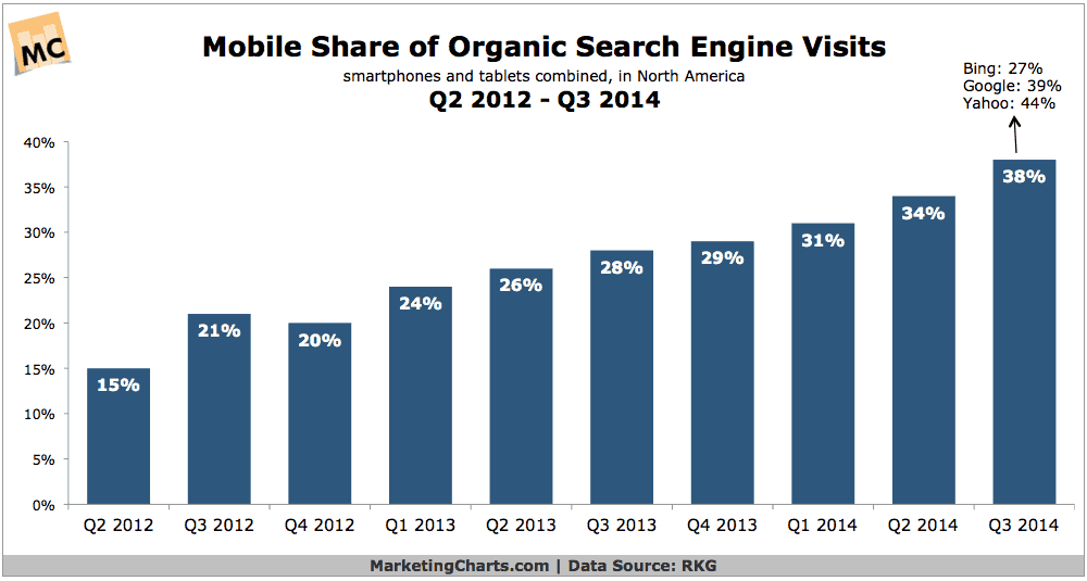 mobile share search engine