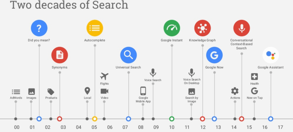 2 decades of Search